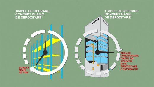 STUDIU DE CAZ – Sisteme Automate de Depozitare Hänel VS Sisteme Clasice de Depozitare